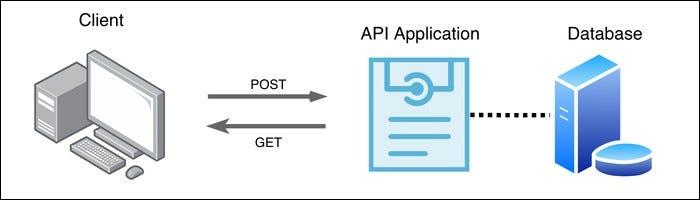 """""""API"""" là gì và bạn sử dụng nó như thế nào? 1"""