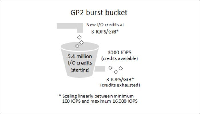 GP2 burst bucket model