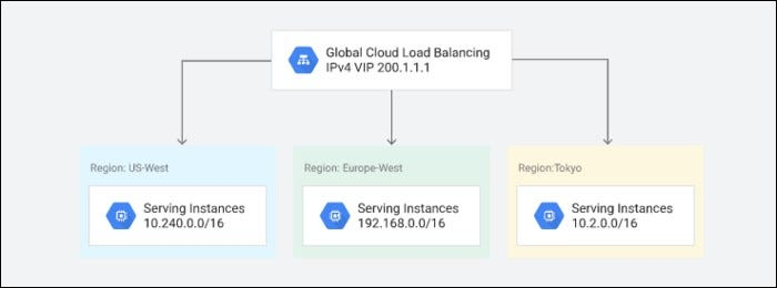 Global load balancing.