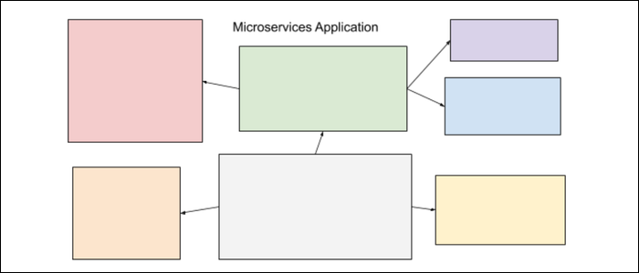 microservices application split up