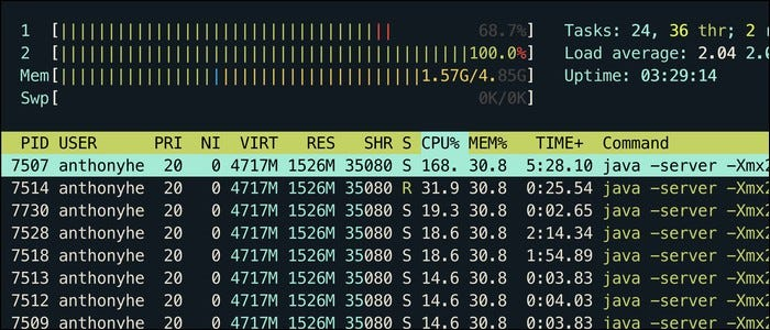 top utility displaying current CPU usage for each running process