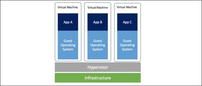 Virtual machines run multiple operating systems with hypervisor
