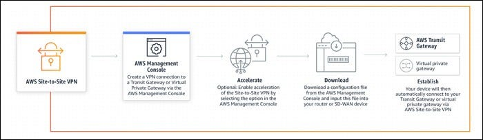 AWS offers is a Site-to-Site VPN that connects your AWS VPC directly to your on-premises network through a secure tunnel.