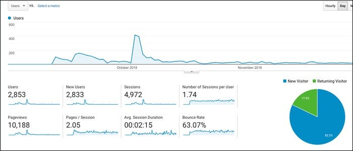 An analytics page.