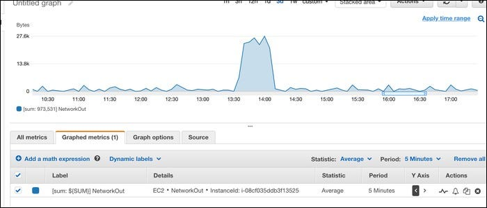 "CloudWatch's ""NetworkIn"" and ""NetworkOut"" statistic for each instance."
