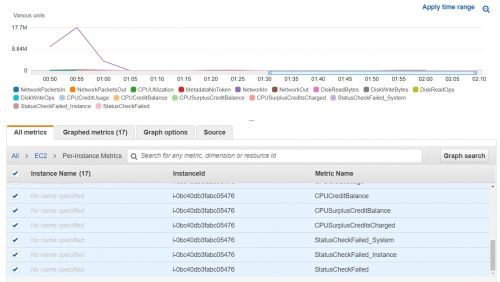 Instance metrics reporting to CloudWatch.
