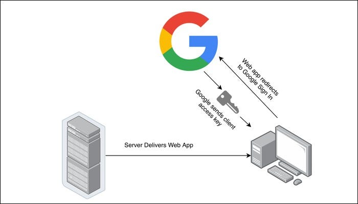 Google sign-in flow. Client confirms that server is allowed account access.