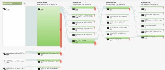 Google's Behavior Flow.