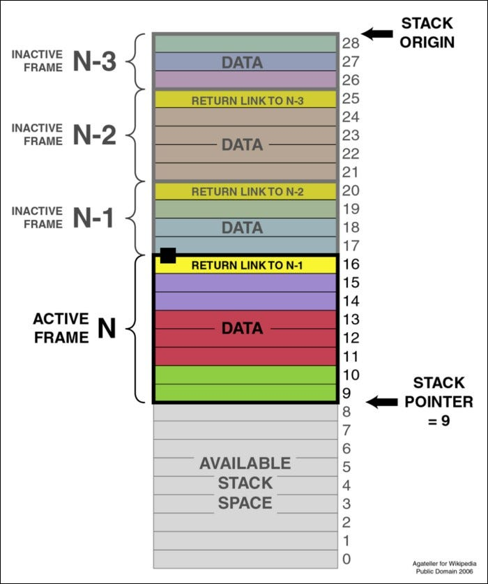 Bar frames define memory blocks for different functions.  Stack assignments are extremely fast.