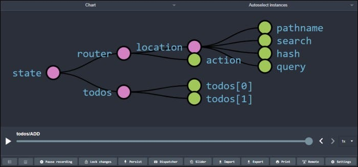 A visualized Redux data warehouse