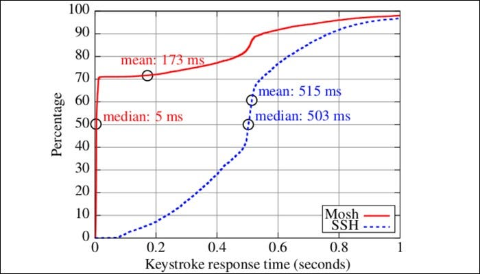 Graph of Mosh's keystroke response time percentage,