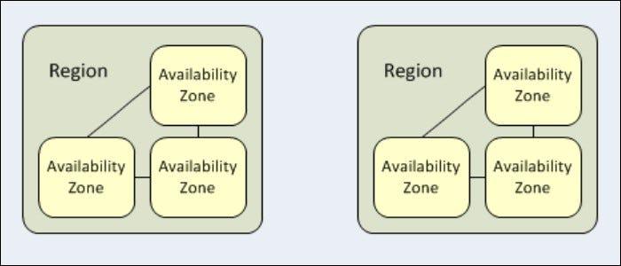 aws availability zones model