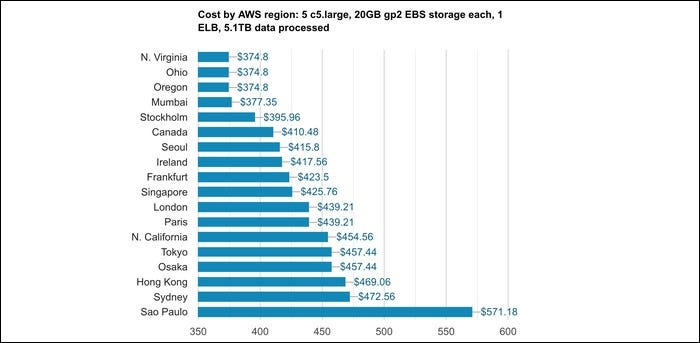 S3 pricing chart